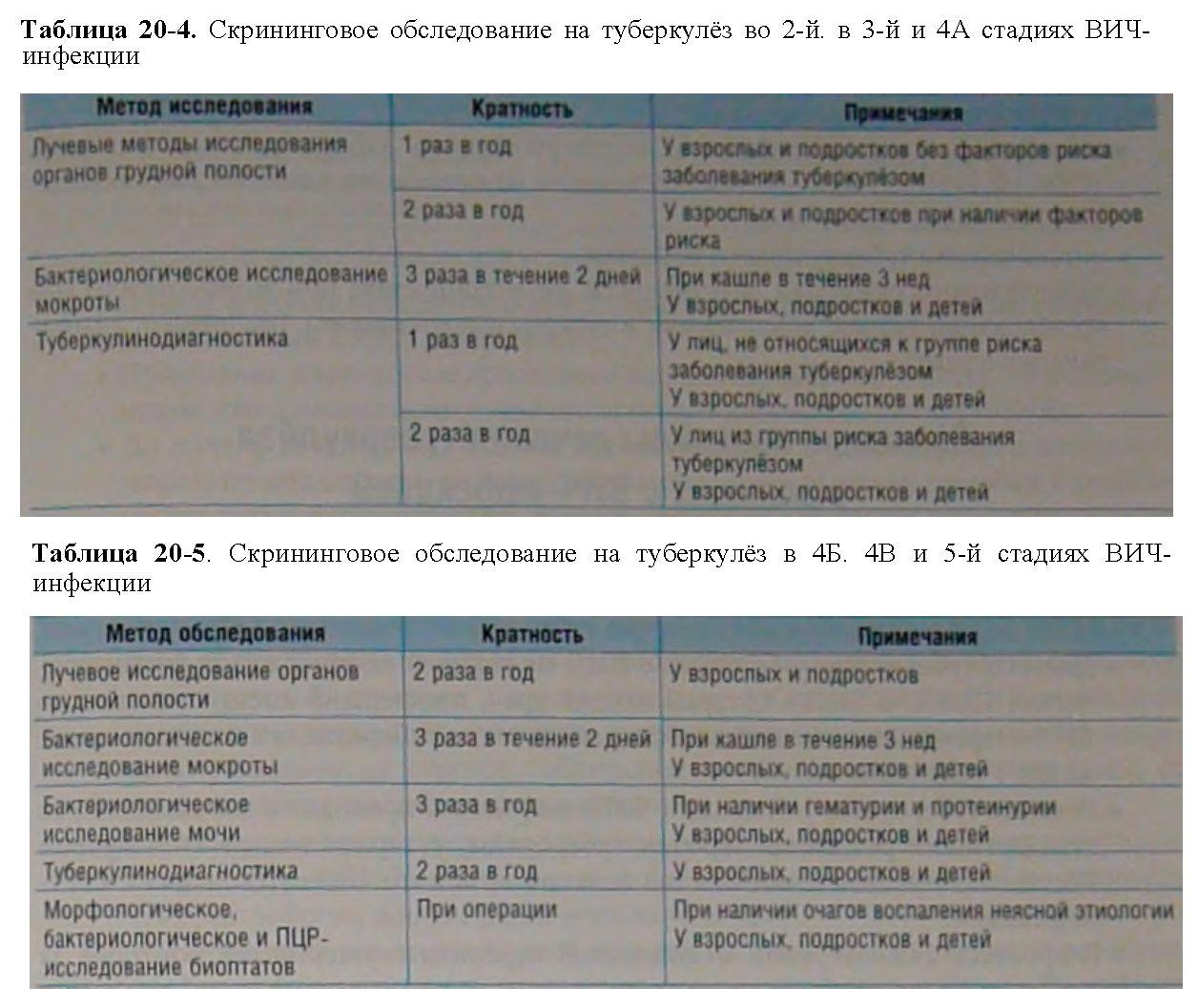 Анализ при беременности на туберкулез