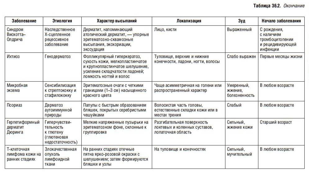 Разница между атопическим дерматитом и экземой