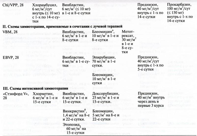Схемы химиотерапии