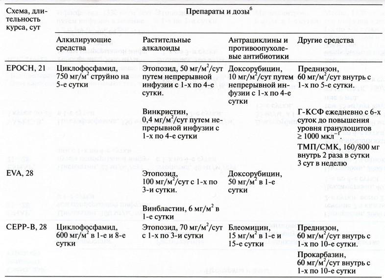Схемы 2-й и 3-й линий